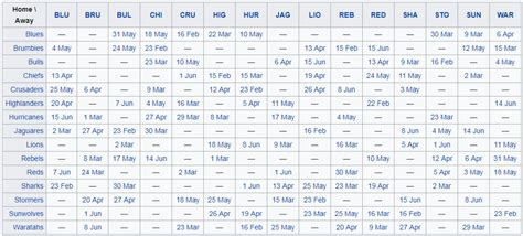 2019 Super Rugby fixtures schedule SA times | Ou Grote Rugby