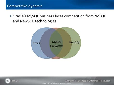 Competitive dynamic Oracle's MySQL