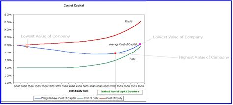 Capital Structure and Valuation | Accounting Education